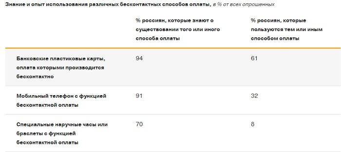 Использование бесконтактных платежей в России