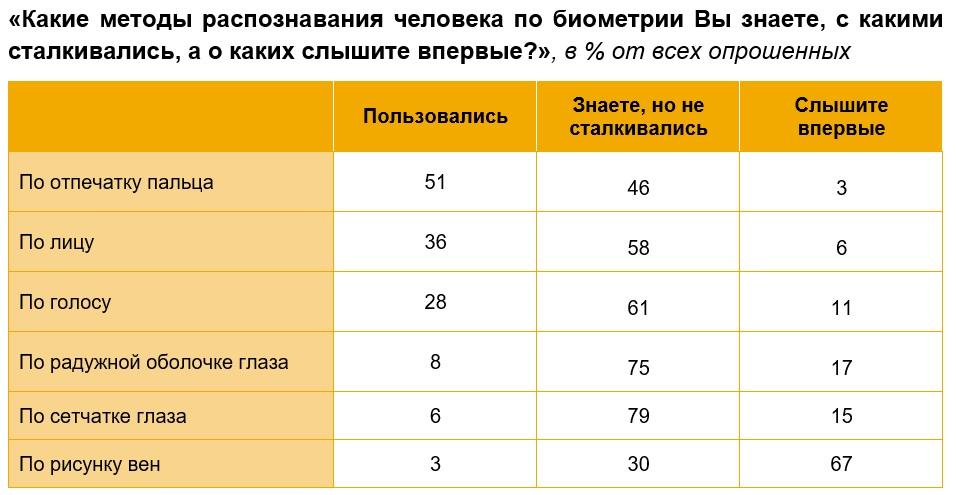 Отношение россиян к методам биометрической идентификации