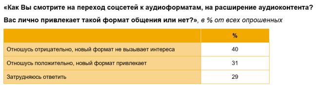 Отношение россиян к соцсети Clubhouse