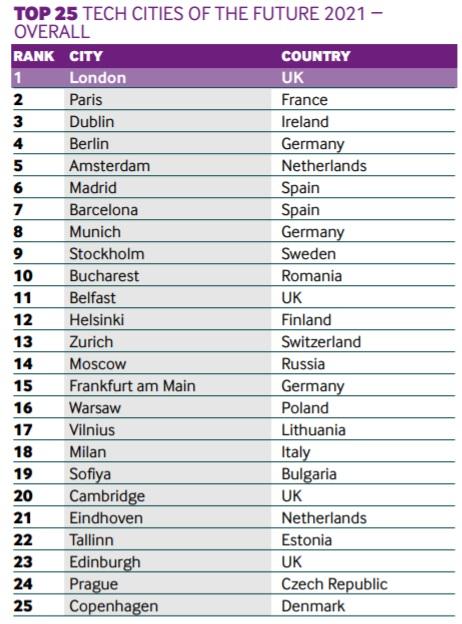 Рейтинг технологических городов будущего 2021