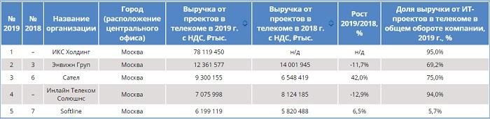 Крупнейшие поставщики ИТ для операторов связи 2019