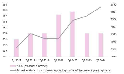 Russian telecommunications market: forecast until 2024