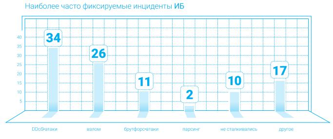 Анализ киберугроз в российском онлайн-ритейле 2019