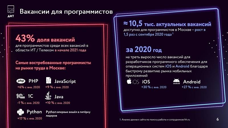 Московский рынок специалистов в области ИТ/Телеком. Февраль 2021 года