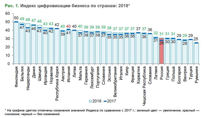 Цифровизация бизнеса в России и за рубежом