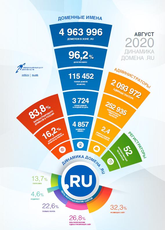 Статистика доменов .RU за август 2020