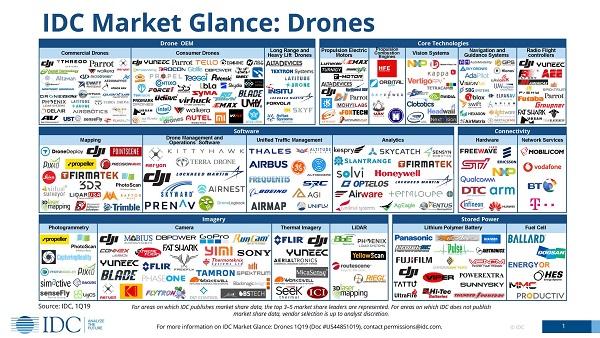 Карта рынка дронов