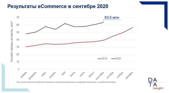 Результаты рынка eCommerce за сентябрь 2020 г.