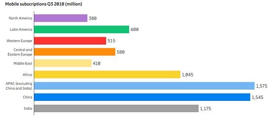 Прогноз развития сетей 5G и IoT до 2024 года