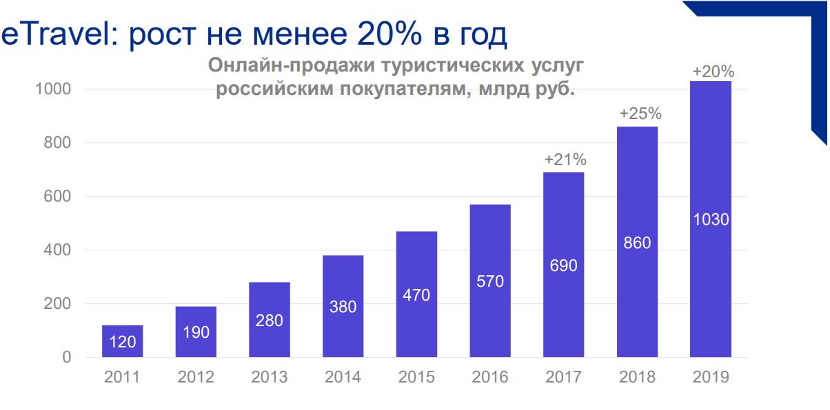 eTravel в России - 2019. Статистика и тенденции