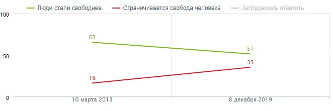 Опрос граждан России об использовании мобильных электронных устройств