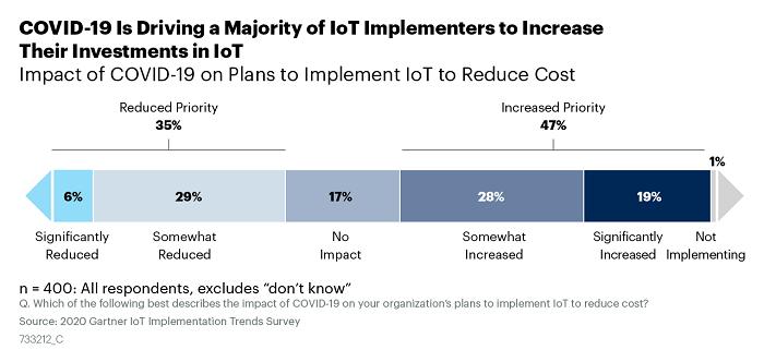 Инвестиции в IoT