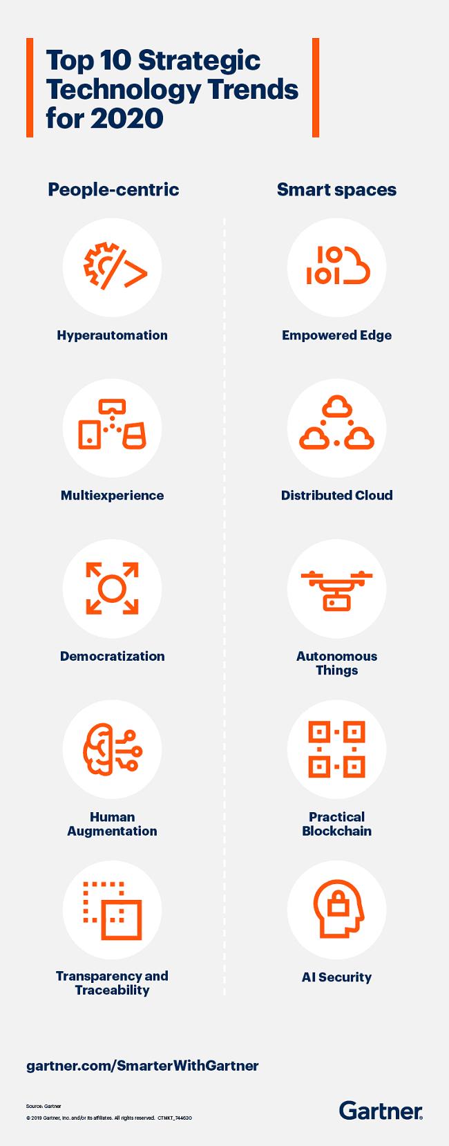 Tоп-10 стратегических трендов в области технологий на 2020 год