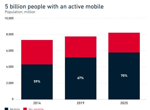 Глобальные тренды мобильной индустрии 2020