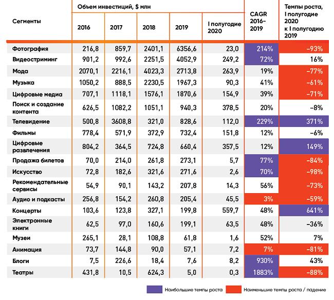 Культура и креативные индустрии. Прогноз развития отрасли после COVID-19
