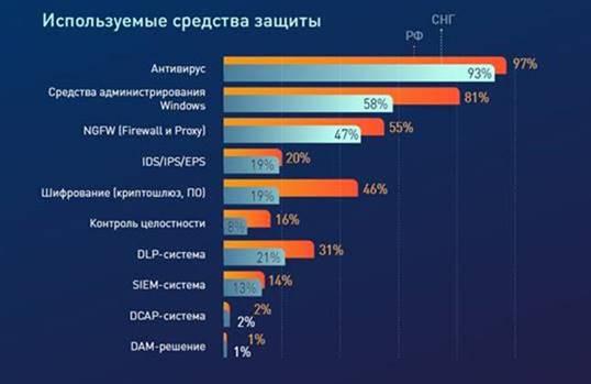 Оснащенность средствами информационной безопасности российских организаций