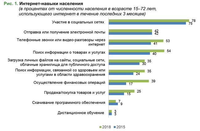 Онлайн-практики россиян