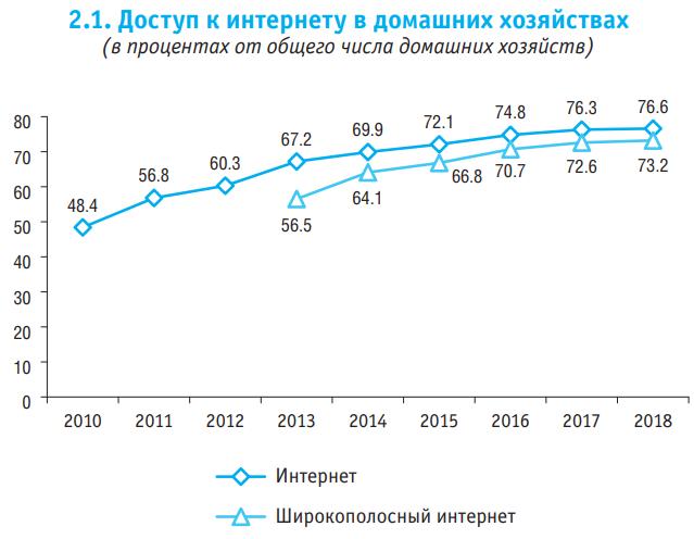 Цифровая экономика: 2020