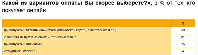 Онлайн-покупки россиян во время самоизоляции