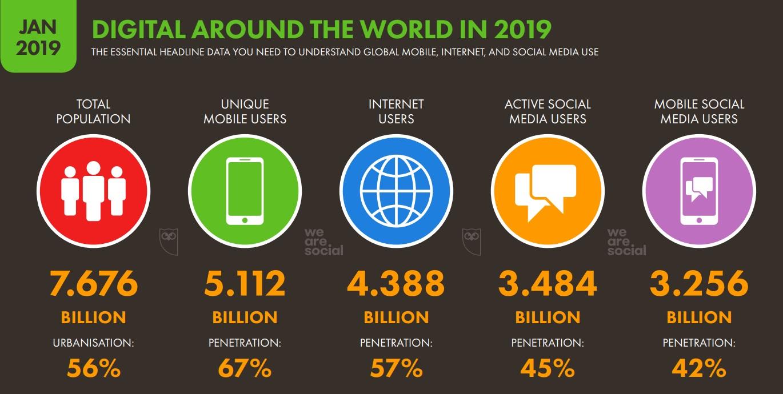 Глобальные диджитал-тренды 2019