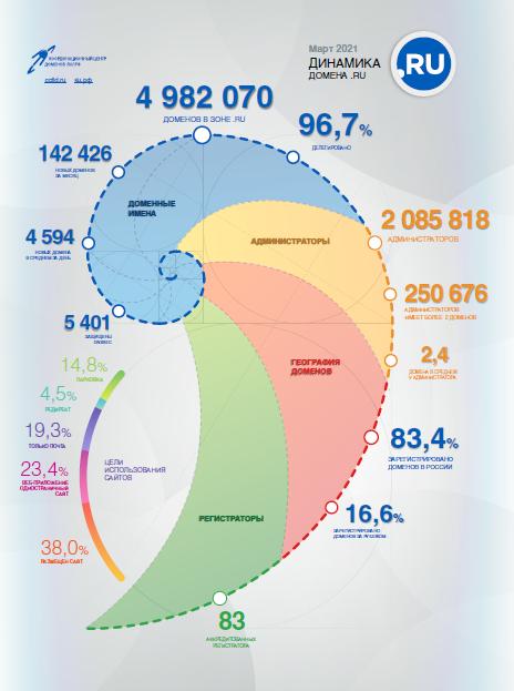 Статистика доменов .RU за март 2021 года