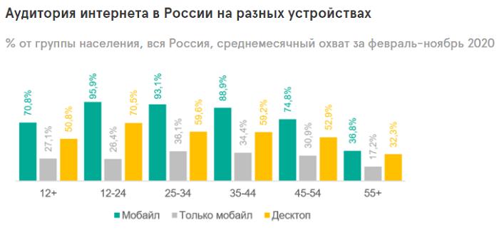 Аудитория интернета в России в 2020 году