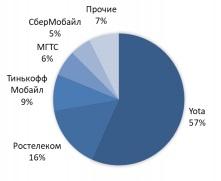 Российский рынок MVNO: предварительные итоги 2019 года