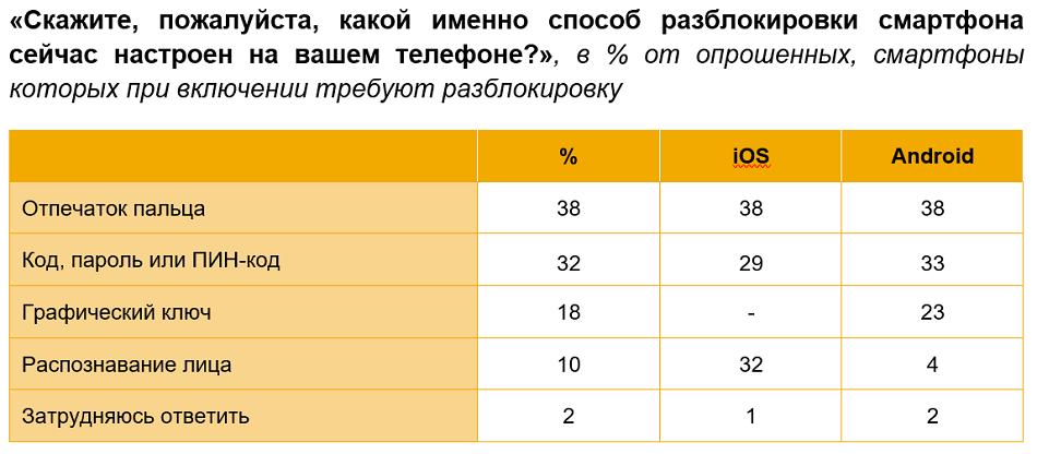 Популярность способов аутентификации при разблокировке смартфонов в России