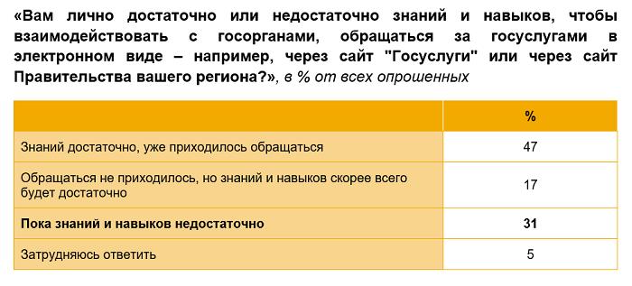 Навыки пользования порталами госуслуг среди россиян