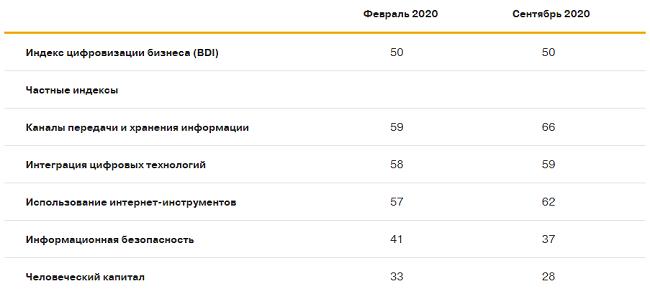Индекс цифровизации бизнеса