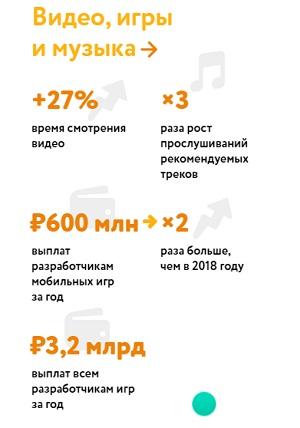 «Одноклассники». Итоги за 2019 год