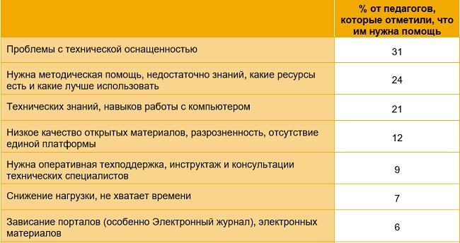 Проблемы дистанционного обучения в России
