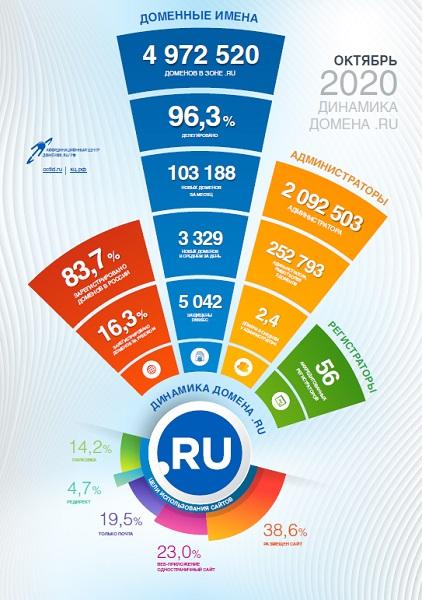 Статистика доменов .RU за октябрь 2020