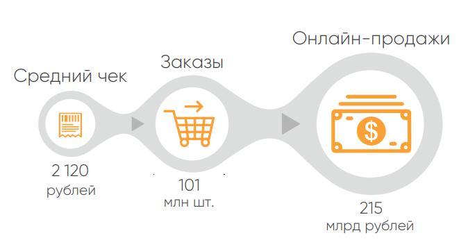 Онлайн-рынок одежды и обуви