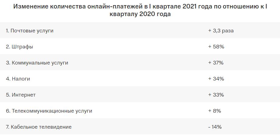 Онлайн-платежи россиян в I квартале 2021 года