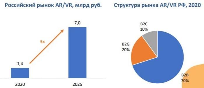 Российский рынок дополненной и виртуальной реальности (AR/VR)