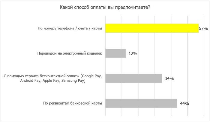 Популярность технологий оплаты среди россиян