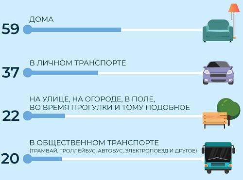 Популярность подкастов в России