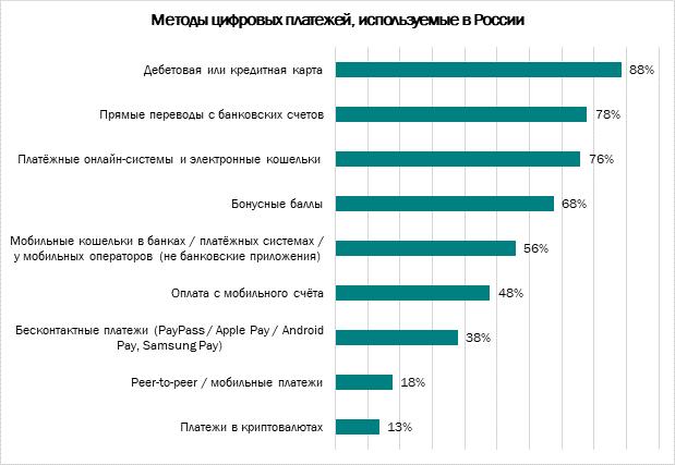 Опрос об отношении россиян к цифровым платежам