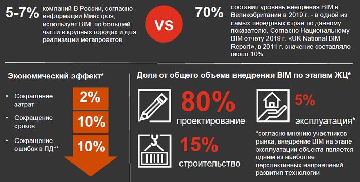 PropTech в России: Обзор практики применения BIM-технологий и инновационных решений в области проектирования