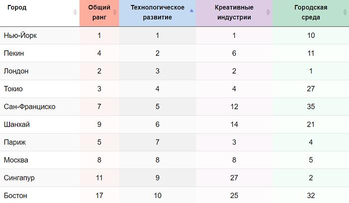 Рейтинг инновационной привлекательности мировых городов