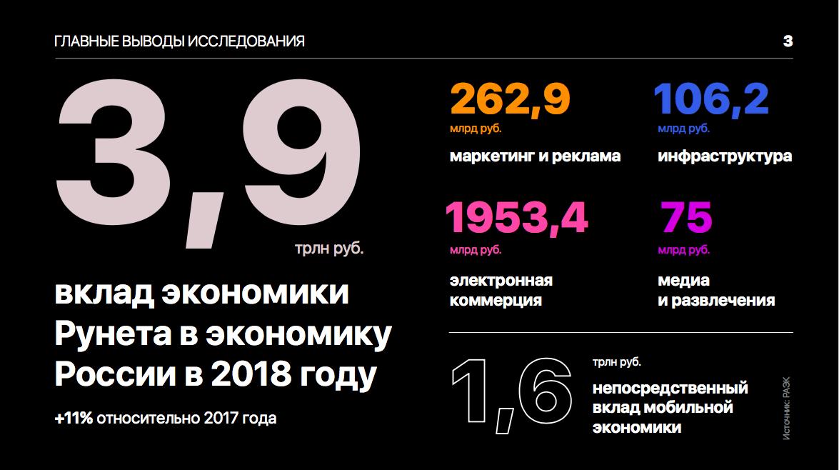 Экономика Рунета 2018-2019