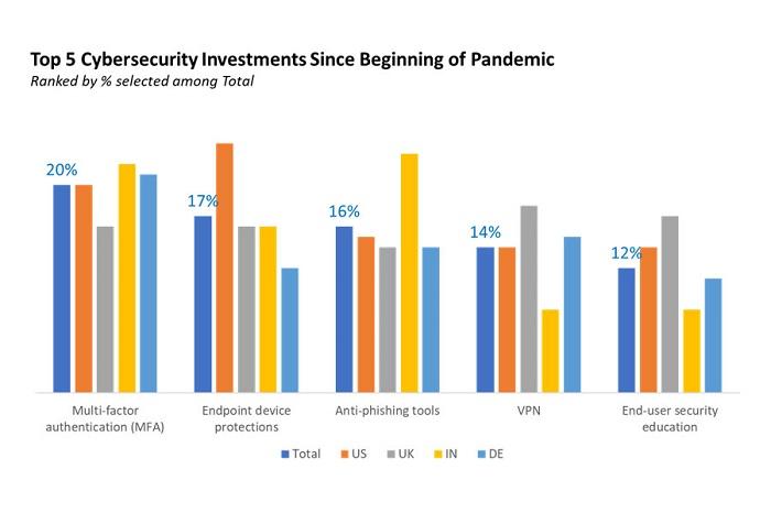 Глобальные тренды в сфере кибербезопасности в первые месяцы пандемии
