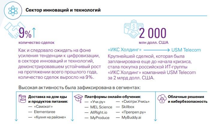 Рынок слияний и поглощений в России в 2020 году