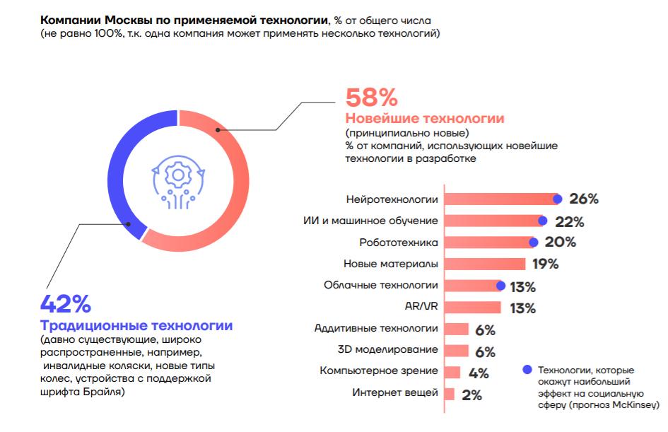Социальные инновации: мировые тренды и особенности развития в Москве