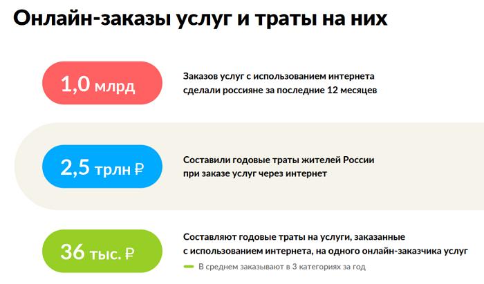Заказ услуг через интернет в России 2021