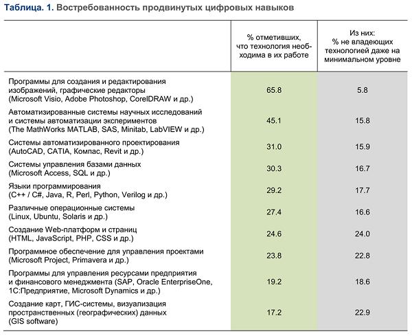 Базовые и продвинутые цифровые навыки российских исследователей