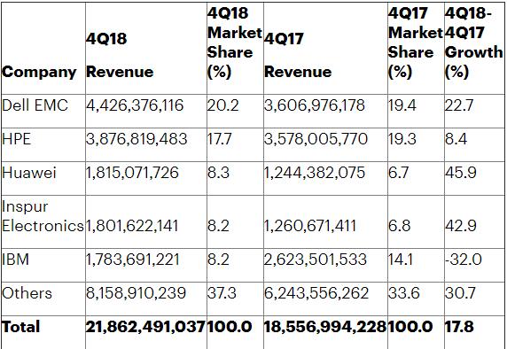Анализ мирового рынка серверов за 2018 год
