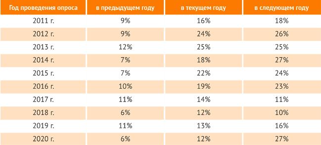 Инвестиции в разработку российского ПО в 2019 году