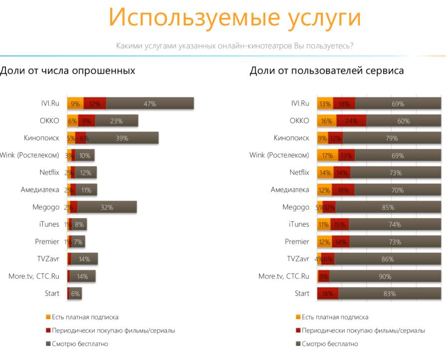 Опрос пользователей онлайн-кинотеатров
